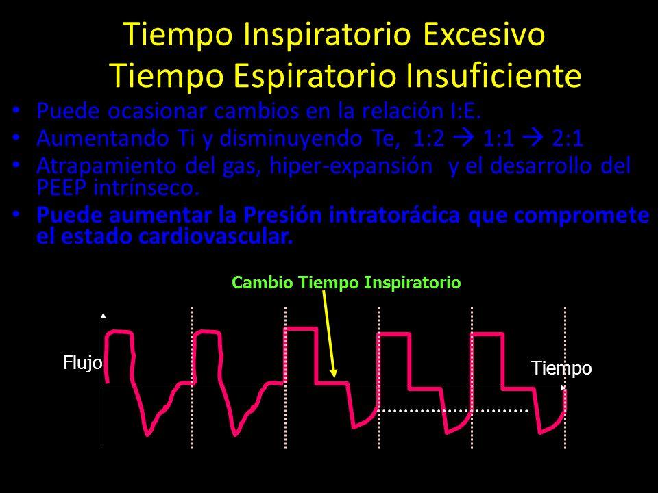 Tiempo Inspiratorio Excesivo Puede ocasionar cambios en la relación I:E. Aumentando Ti y disminuyendo Te, 1:2 1:1 2:1 Atrapamiento del gas, hiper-expa