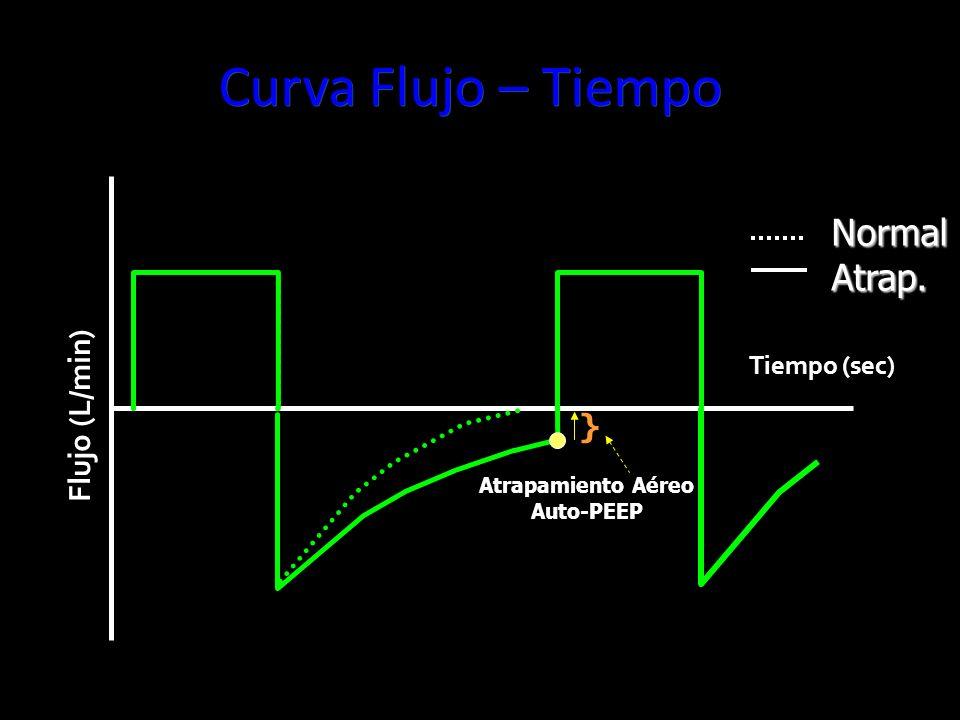 Curva Flujo – Tiempo NormalAtrap. Tiempo (sec) Flujo (L/min) Atrapamiento Aéreo Auto-PEEP }