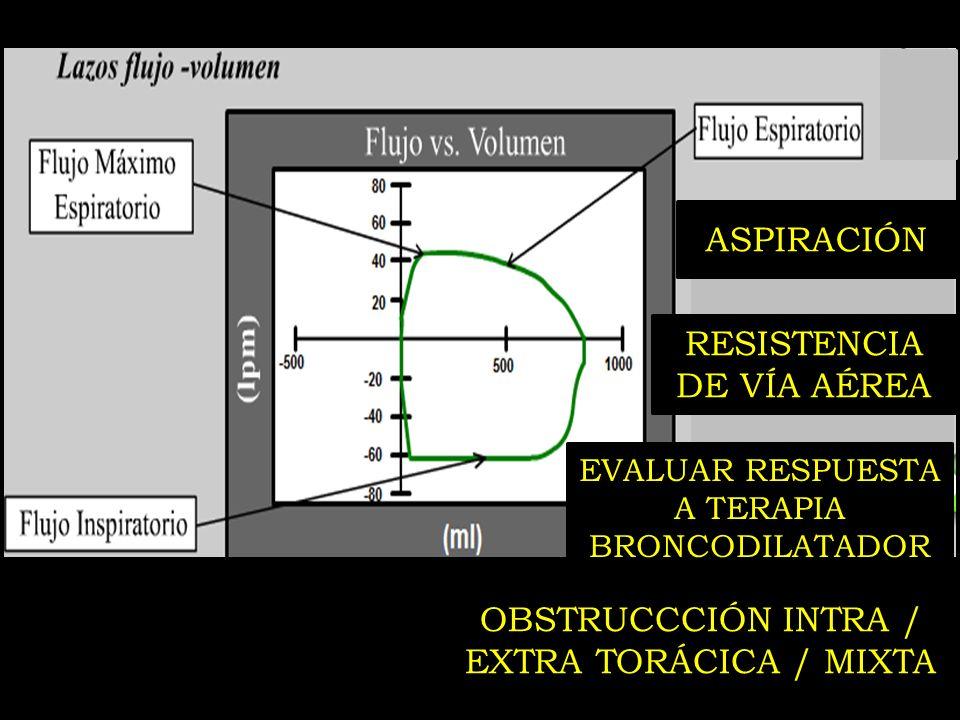 OBSTRUCCCIÓN INTRA / EXTRA TORÁCICA / MIXTA ASPIRACIÓN RESISTENCIA DE VÍA AÉREA EVALUAR RESPUESTA A TERAPIA BRONCODILATADOR