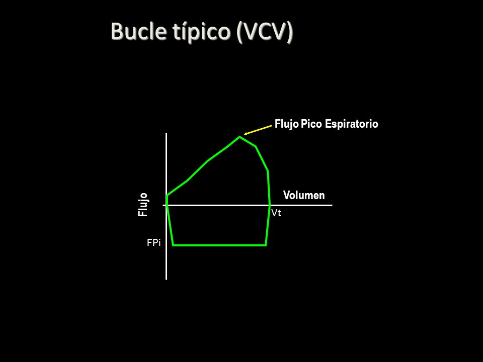 Bucle típico (VCV) Volumen Flujo Vt FPi Flujo Pico Espiratorio