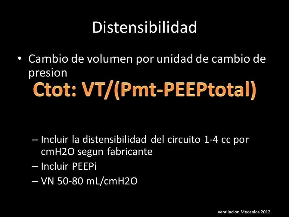 Cambio de volumen por unidad de cambio de presion – Incluir la distensibilidad del circuito 1-4 cc por cmH2O segun fabricante – Incluir PEEPi – VN 50-