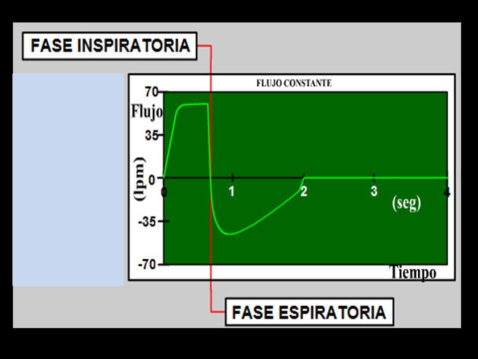 Cambio de volumen por unidad de cambio de presion – Incluir la distensibilidad del circuito 1-4 cc por cmH2O segun fabricante – Incluir PEEPi – VN 50-80 mL/cmH2O Distensibilidad Ventilacion Mecanica 2012