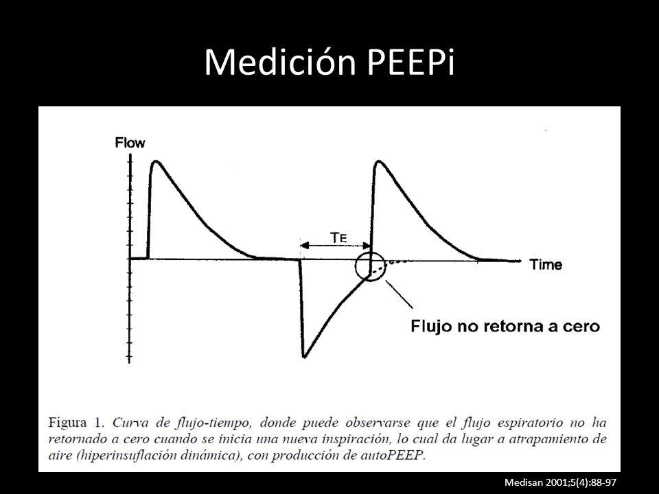 Medición PEEPi Estableciendo una pausa al final de la espiración y estimando en ese momento la presión en las vías aéreas. Mediante el cambio necesari