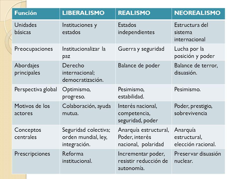 FunciónLIBERALISMOREALISMONEOREALISMO Unidades básicas Instituciones y estados Estados independientes Estructura del sistema internacional Preocupacio