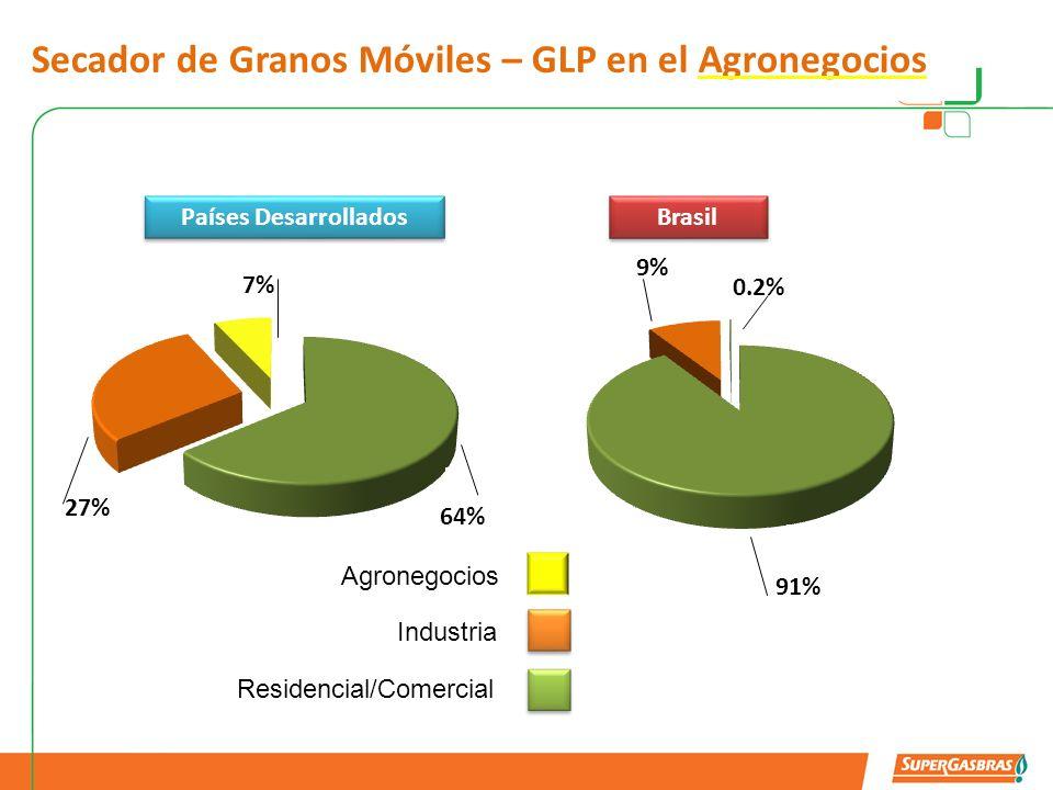 Secador de Granos Móvil – Mercado asombroso És possible secar: Los cultivosMercado Potencial – GLP tonelada/año Haba30.000 Maíz360.000 Café63.000 Trigo45.000
