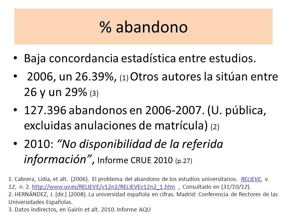 % abandono Baja concordancia estadística entre estudios. 2006, un 26.39%, (1) Otros autores la sitúan entre 26 y un 29% (3) 127.396 abandonos en 2006-