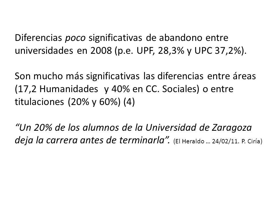 Diferencias poco significativas de abandono entre universidades en 2008 (p.e. UPF, 28,3% y UPC 37,2%). Son mucho más significativas las diferencias en