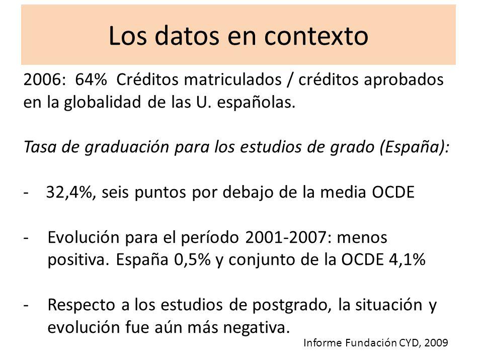 2006: 64% Créditos matriculados / créditos aprobados en la globalidad de las U. españolas. Tasa de graduación para los estudios de grado (España): - 3