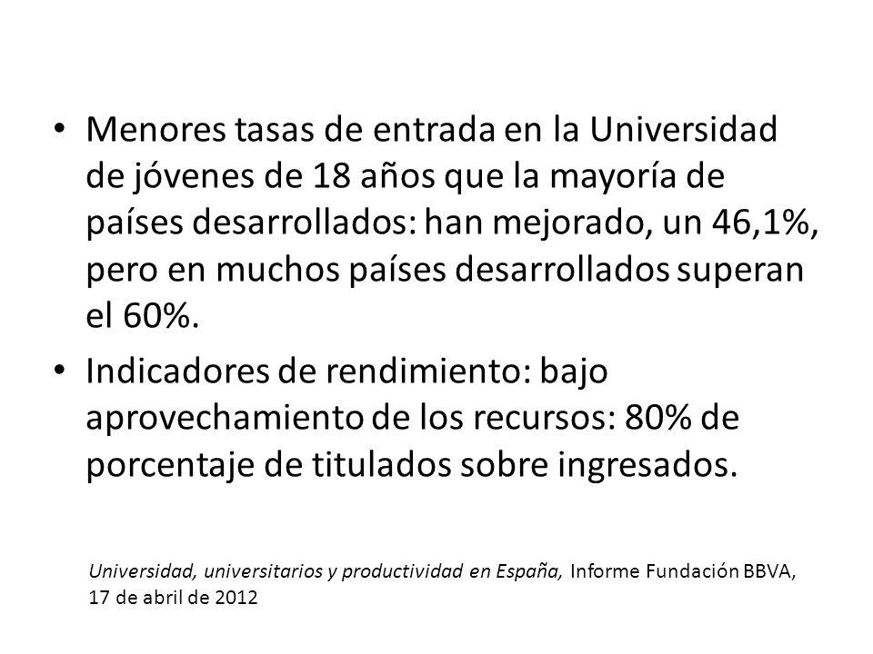 Menores tasas de entrada en la Universidad de jóvenes de 18 años que la mayoría de países desarrollados: han mejorado, un 46,1%, pero en muchos países
