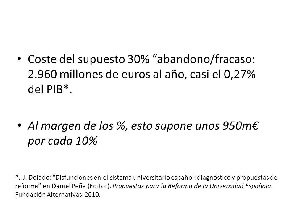 Coste del supuesto 30% abandono/fracaso: 2.960 millones de euros al año, casi el 0,27% del PIB*. Al margen de los %, esto supone unos 950m por cada 10