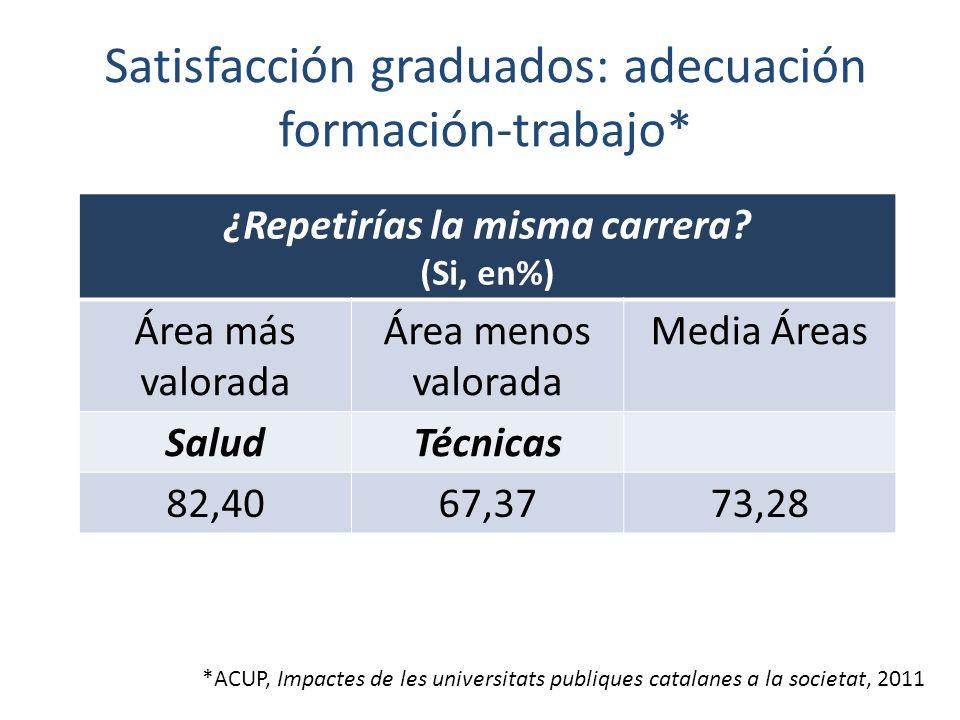 Satisfacción graduados: adecuación formación-trabajo* *ACUP, Impactes de les universitats publiques catalanes a la societat, 2011 ¿Repetirías la misma