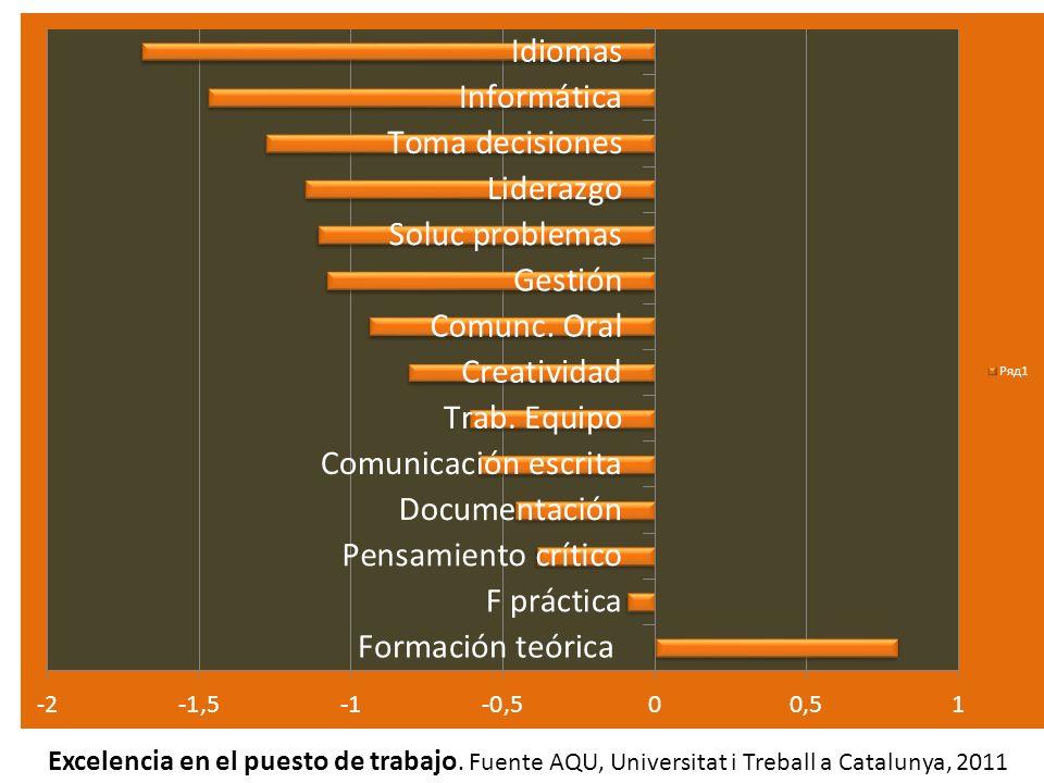 Excelencia en el puesto de trabajo. Fuente AQU, Universitat i Treball a Catalunya, 2011