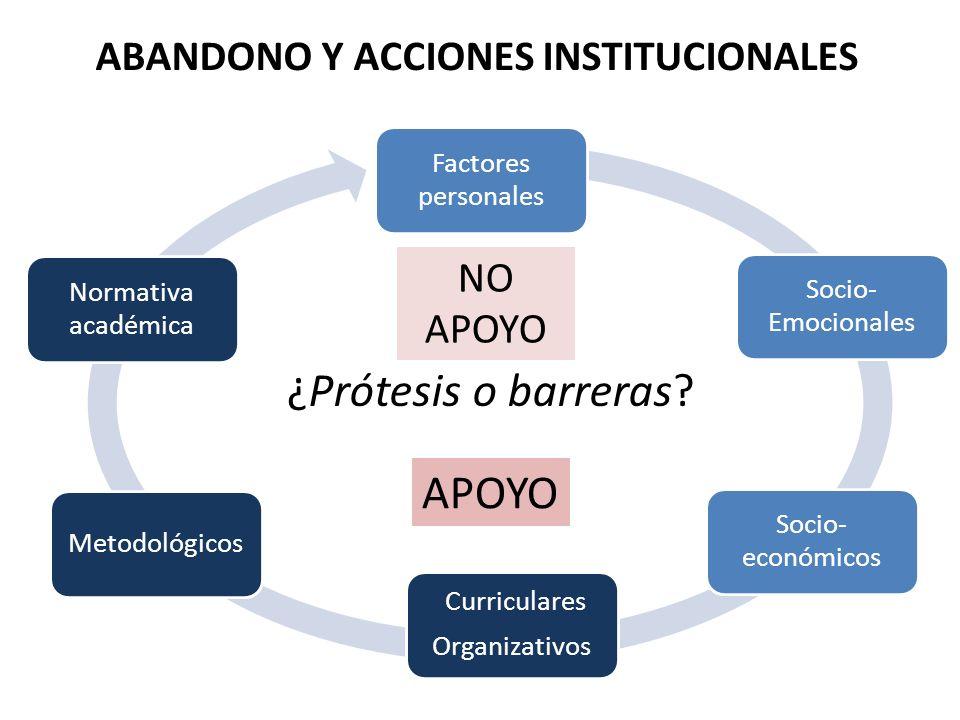 Factores personales Socio- Emocionales Socio- económicos Curriculares Organizativos Metodológicos Normativa académica APOYO NO APOYO ¿Prótesis o barre