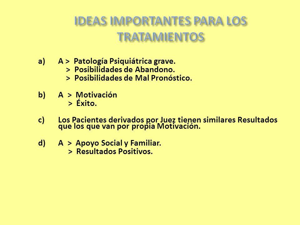 a)A > Patología Psiquiátrica grave. > Posibilidades de Abandono. > Posibilidades de Mal Pronóstico. b)A > Motivación > Éxito. c)Los Pacientes derivado