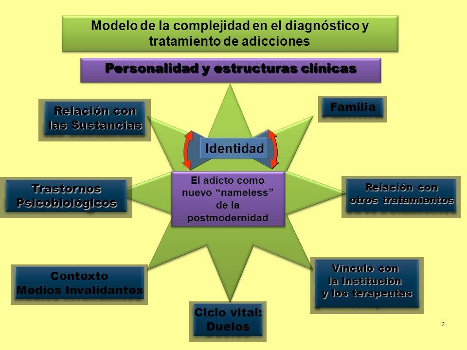 Modelo de la complejidad en el diagnóstico y tratamiento de adicciones Relación con las Sustancias Relación con otros tratamientos Familia Vínculo con