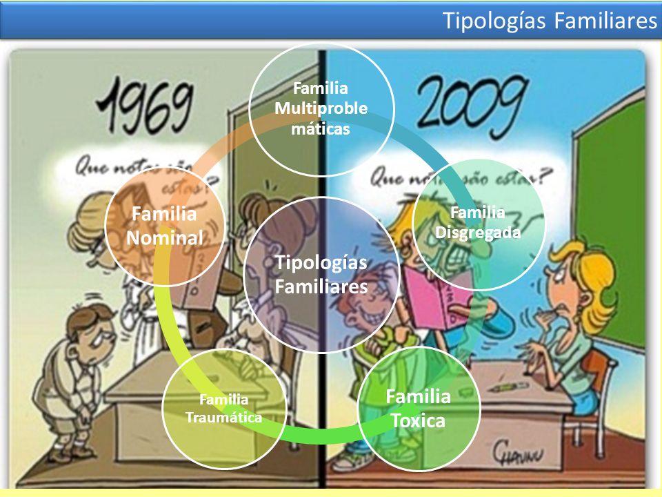 Tipologías Familiares Familia Multiproble máticas Familia Disgregada Familia Toxica Familia Traumática Familia Nominal