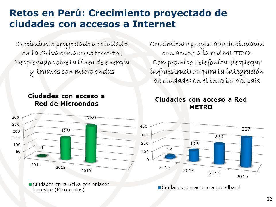 Retos en Perú: Crecimiento proyectado de ciudades con accesos a Internet Integración de capitales de Distrito más probres para despleagar infraesttruc