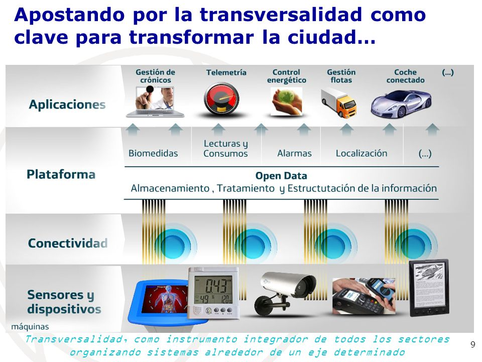 Distintos intereses y retos de las ciudades Fuentes: (1) McKinsey Global Institute - Big Data Report, May 2011.