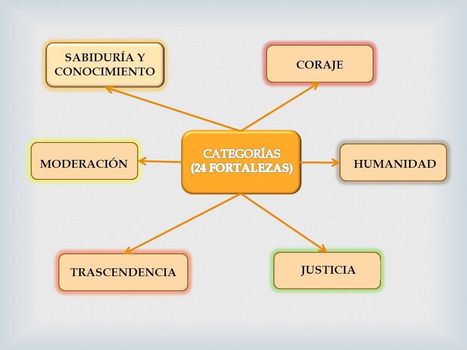 SABIDURÍA Y CONOCIMIENTO TRASCENDENCIA JUSTICIA MODERACIÓN HUMANIDAD CORAJE