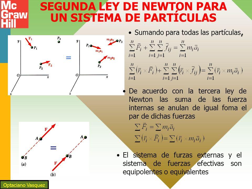 14 - 10 SEGUNDA LEY DE NEWTON PARA UN SISTEMA DE PARTÍCULAS,Sumando para todas las partículas, De acuerdo con la tercera ley de Newton las suma de las fuerza internas se anulan de igual foma el par de dichas fuerzas El sistema de furzas externas y el sistema de fuerzas efectivas son equipolentes o equivalentes Optaciano Vasquez