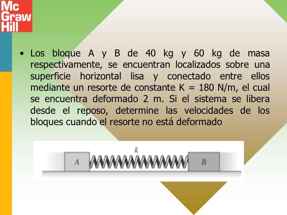 Los bloque A y B de 40 kg y 60 kg de masa respectivamente, se encuentran localizados sobre una superficie horizontal lisa y conectado entre ellos medi