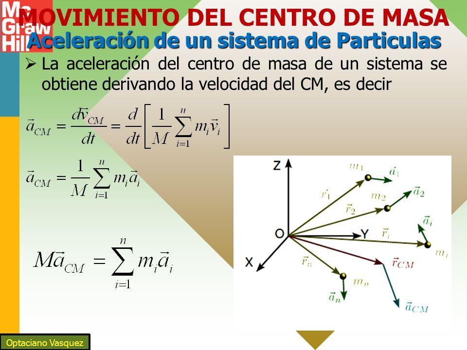Aceleración de un sistema de Particulas MOVIMIENTO DEL CENTRO DE MASA Aceleración de un sistema de Particulas La aceleración del centro de masa de un