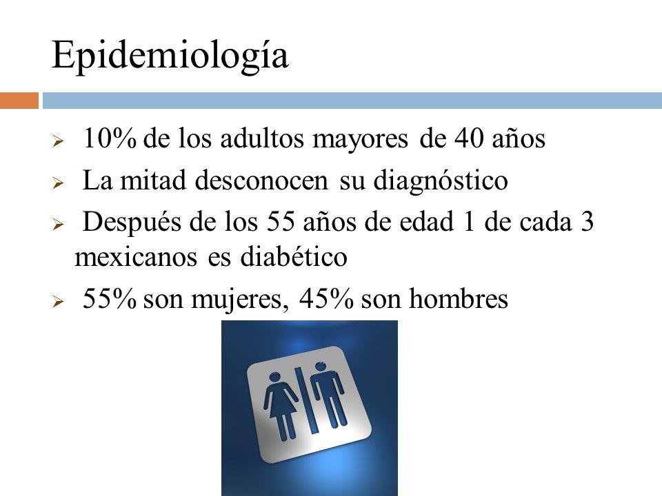 Epidemiología 10% de los adultos mayores de 40 años La mitad desconocen su diagnóstico Después de los 55 años de edad 1 de cada 3 mexicanos es diabéti