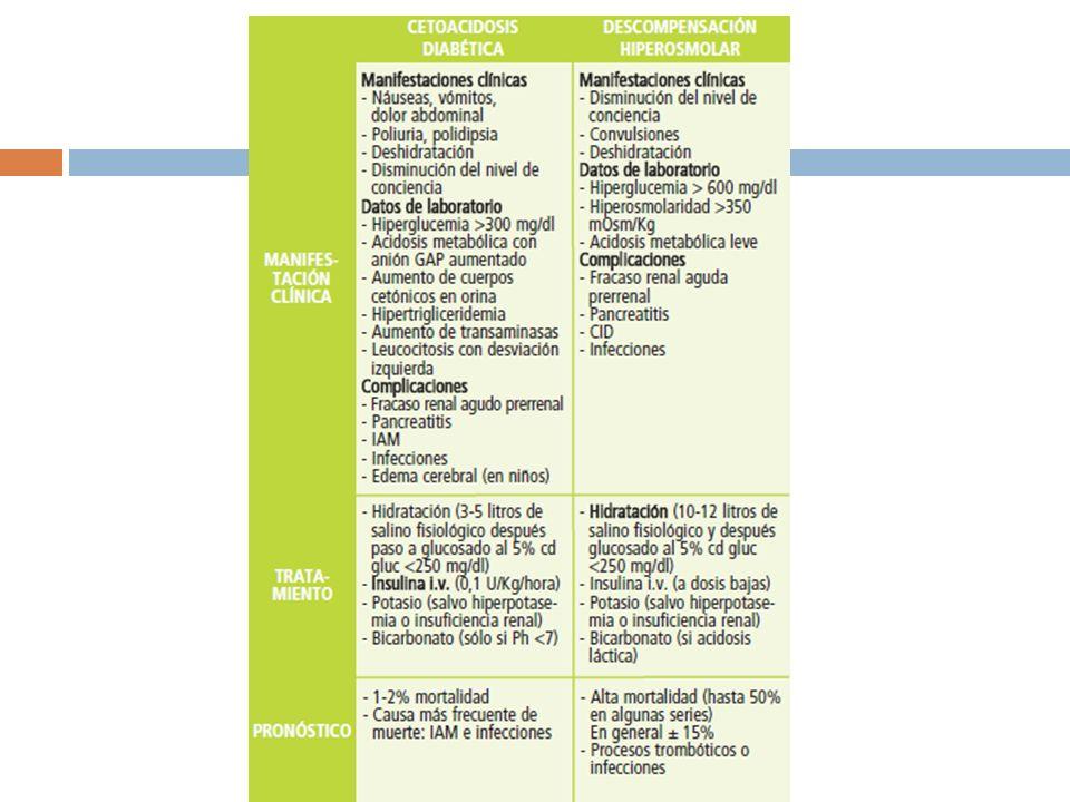 Hipoglucemia 20 mg/dl<80 mg/dl 65-70 mg/dl <60 mg/dl50-55 mg/dl45-50 mg/dl30 mg/dl Ansiedad Palpitaciones Hambre Temblor Disfunción cognocitiva Letargo Obnubilación Coma Convulsiones Muerte J Clin Invest 1987;79:777