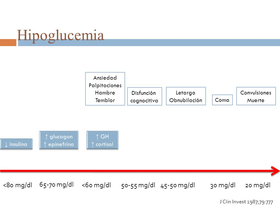 Hipoglucemia 20 mg/dl<80 mg/dl 65-70 mg/dl <60 mg/dl50-55 mg/dl45-50 mg/dl30 mg/dl Ansiedad Palpitaciones Hambre Temblor Disfunción cognocitiva Letarg
