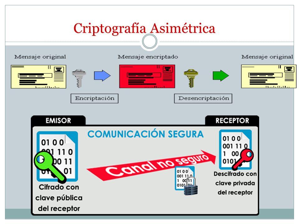 Firma Electrónica/Digital Se entiende por firma digital al resultado de aplicar a un documento digital un procedimiento matemático que requiere inform