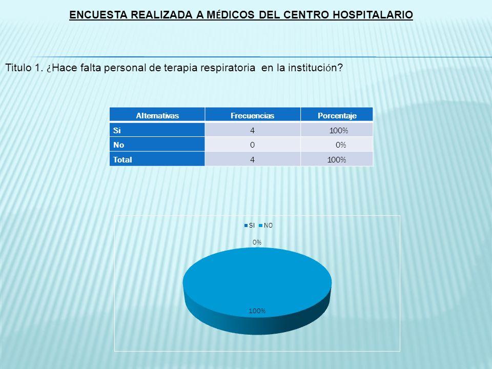 AlternativasFrecuenciasPorcentaje Si4 100% No0 0% Total4100% ENCUESTA REALIZADA A M É DICOS DEL CENTRO HOSPITALARIO Titulo 1.