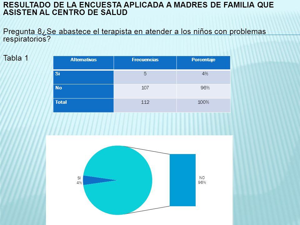 AlternativasFrecuenciasPorcentaje Si5 4% No107 96% Total112100% RESULTADO DE LA ENCUESTA APLICADA A MADRES DE FAMILIA QUE ASISTEN AL CENTRO DE SALUD P