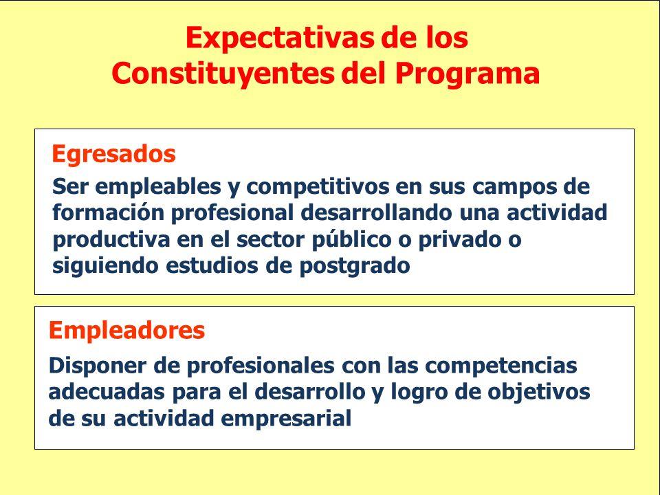 Egresados Ser empleables y competitivos en sus campos de formación profesional desarrollando una actividad productiva en el sector público o privado o
