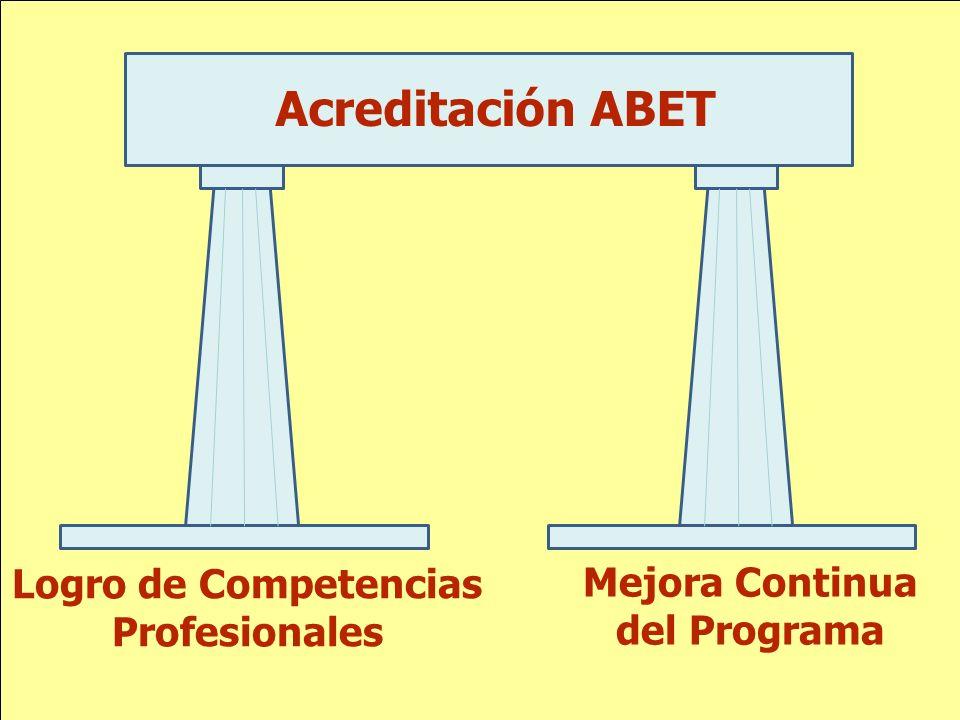 Acreditación ABET Logro de Competencias Profesionales Mejora Continua del Programa