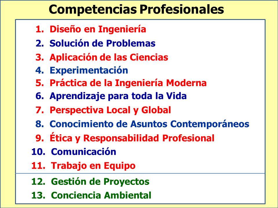 Competencias Profesionales 1. Diseño en Ingeniería 2. Solución de Problemas 12. Gestión de Proyectos 3. Aplicación de las Ciencias 4. Experimentación