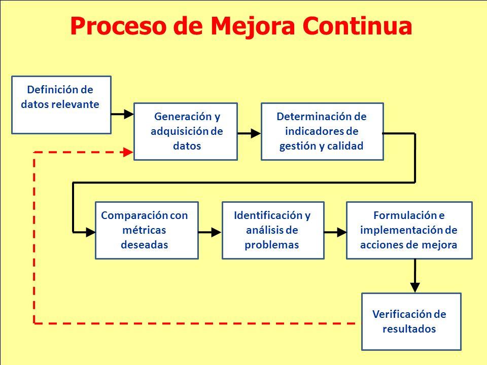 Proceso de Mejora Continua Definición de datos relevante Generación y adquisición de datos Determinación de indicadores de gestión y calidad Comparaci