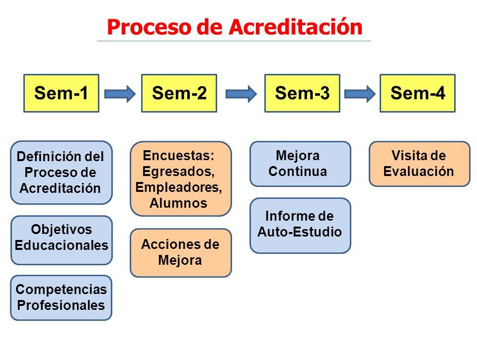 Sem-1 Informe de Auto-Estudio Mejora Continua Visita de Evaluación Acciones de Mejora Encuestas: Egresados, Empleadores, Alumnos Definición del Proces