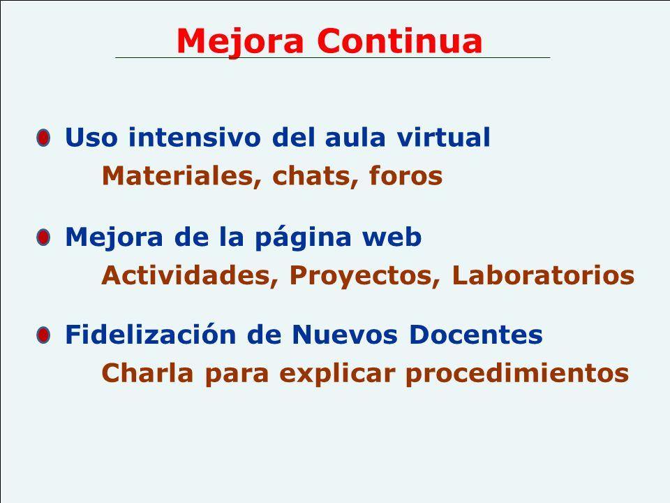Uso intensivo del aula virtual Materiales, chats, foros Fidelización de Nuevos Docentes Charla para explicar procedimientos Mejora de la página web Ac