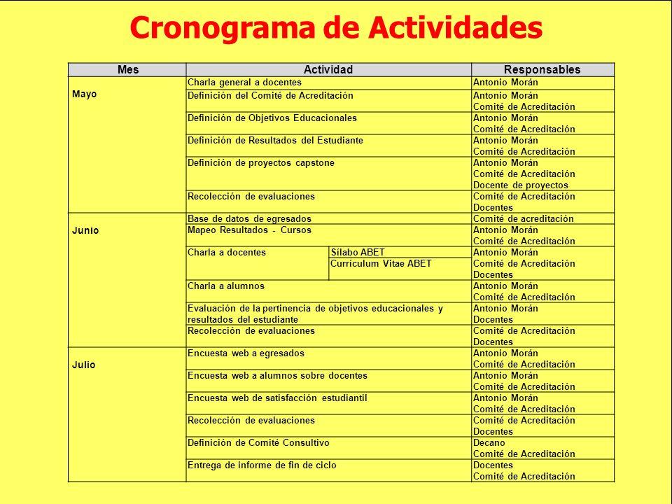 Cronograma de Actividades MesActividadResponsables Mayo Charla general a docentesAntonio Morán Definición del Comité de AcreditaciónAntonio Morán Comi