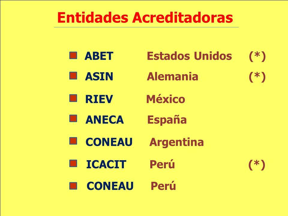 ABET Estados Unidos (*) Entidades Acreditadoras ASIN Alemania (*) RIEV México ANECA España CONEAU Argentina ICACIT Perú (*) CONEAU Perú