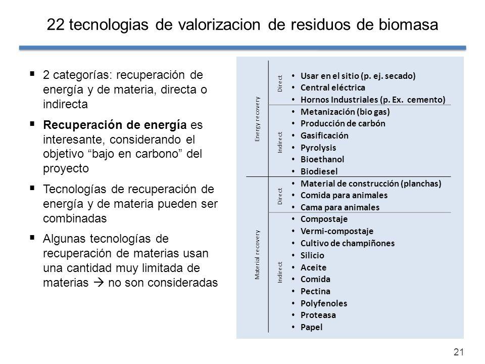 21 22 tecnologias de valorizacion de residuos de biomasa Energy recovery Direct Usar en el sitio (p. ej. secado) Central eléctrica Hornos Industriales