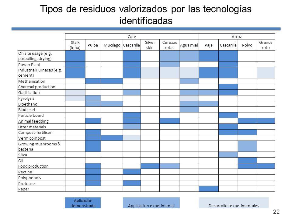22 Tipos de residuos valorizados por las tecnologías identificadas CaféArroz Stalk (leña) PulpaMucilagoCascarilla Silver skin Cerezas rotas Agua mielP