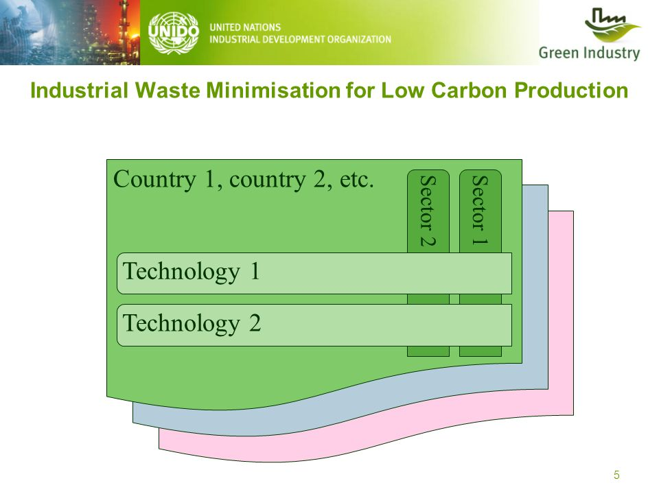 6 Industrial Waste Minimisation for Low Carbon Production Cambodia, Vietnam Colombia, Peru CoffeeRice On-site valorisation Co-processing in Industrial Furnaces Phase 1 Phase 2 Phase 3