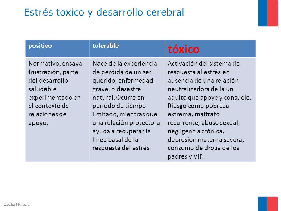 Estrés toxico y desarrollo cerebral positivotolerable tóxico Normativo, ensaya frustración, parte del desarrollo saludable experimentado en el context