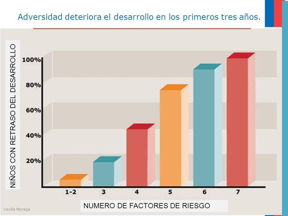 NUMERO DE FACTORES DE RIESGO NIÑOS CON RETRASO DEL DESARROLLO Adversidad deteriora el desarrollo en los primeros tres años. Cecilia Moraga