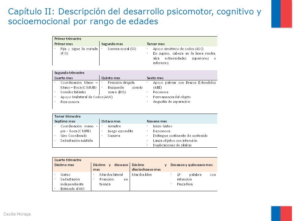 Capítulo II: Descripción del desarrollo psicomotor, cognitivo y socioemocional por rango de edades Cecilia Moraga