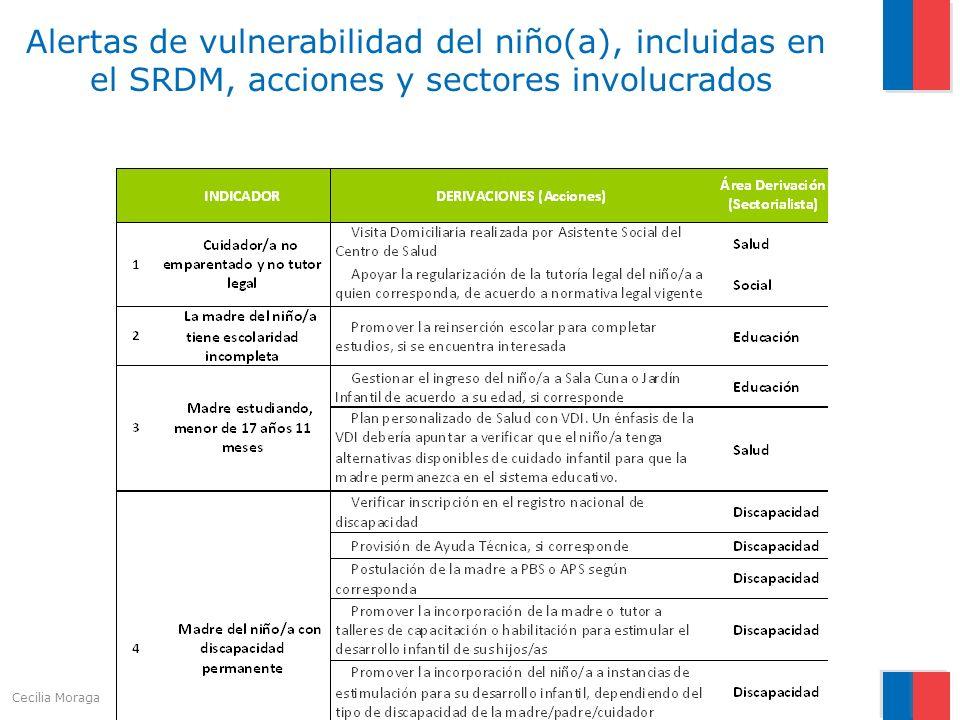 Alertas de vulnerabilidad del niño(a), incluidas en el SRDM, acciones y sectores involucrados Cecilia Moraga