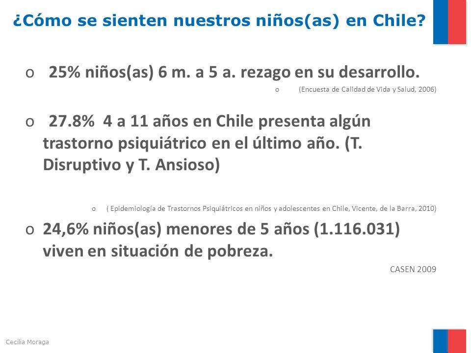 ¿Cómo se sienten nuestros niños(as) en Chile? o25% niños(as) 6 m. a 5 a. rezago en su desarrollo. o(Encuesta de Calidad de Vida y Salud, 2006) o27.8%