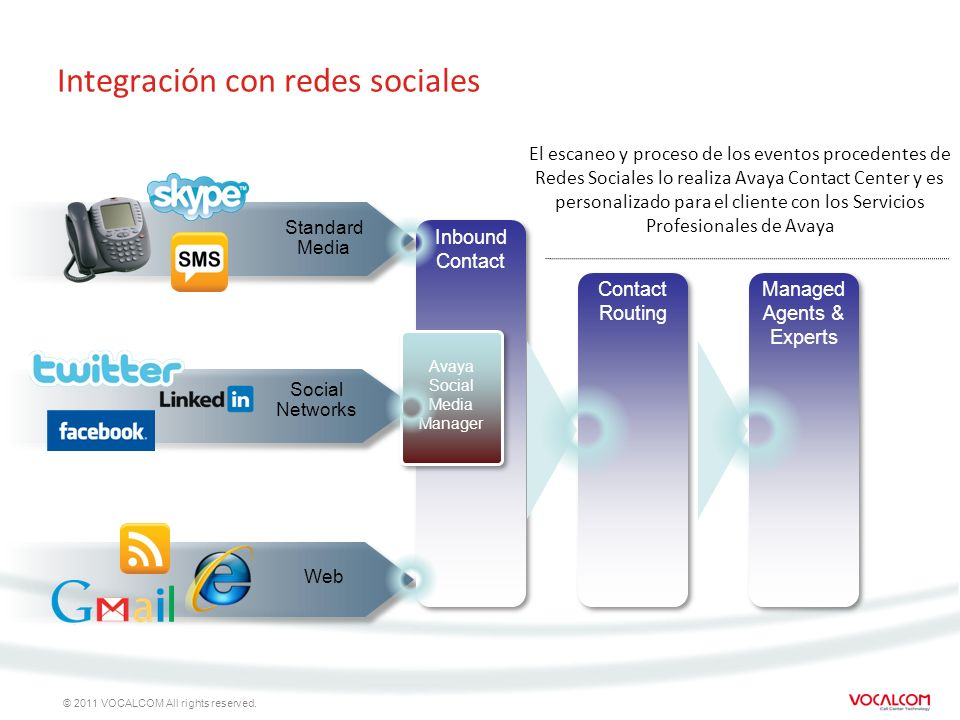 © 2011 VOCALCOM All rights reserved. Standard Media Social Networks Web Managed Agents & Experts Contact Routing Inbound Contact Integración con redes