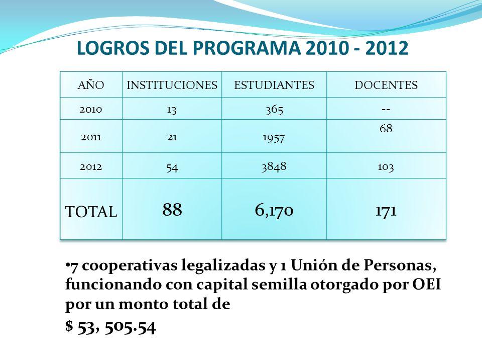 LOGROS DEL PROGRAMA 2010 - 2012 7 cooperativas legalizadas y 1 Unión de Personas, funcionando con capital semilla otorgado por OEI por un monto total de $ 53, 505.54